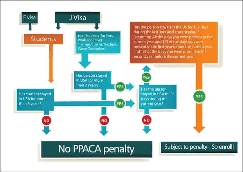 eligibility for the PPACA